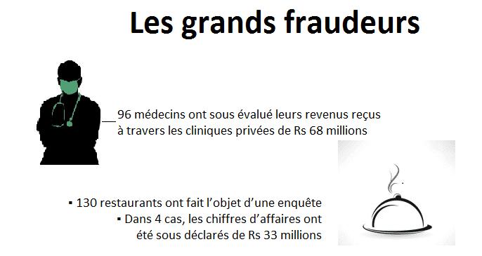Le palmarès des fraudeurs fiscaux, selon la MRA