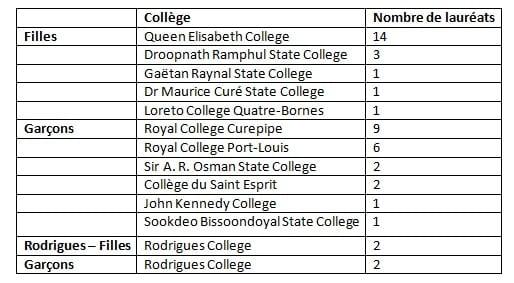 tableau resultats HSC 2014