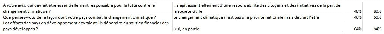 Consultations Climat et Energie_Tableau2