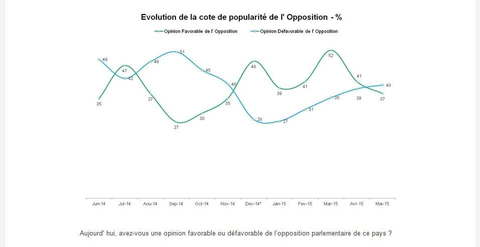 la cote de popularité de l'opposition