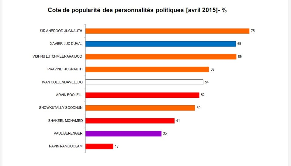 la cote de popularité des personalités politiques avril 2015