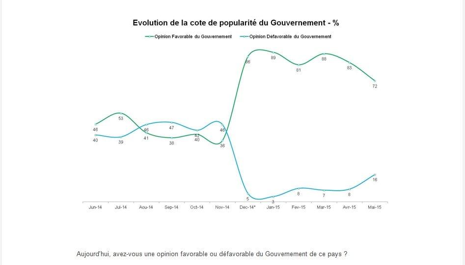 la cote de popularité du govt