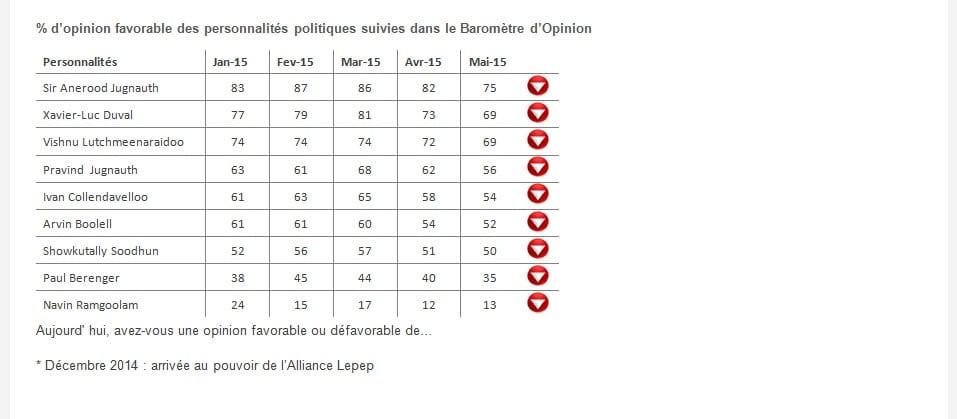 opinion favorable des personalites politiques