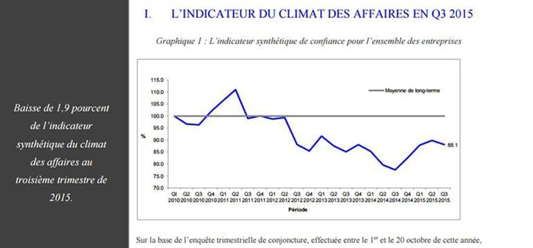 [Climat des affaires] La Chambre de Commerce constate une détérioration au troisième trimestre