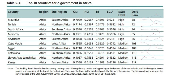 e-government_top 10 countries africa