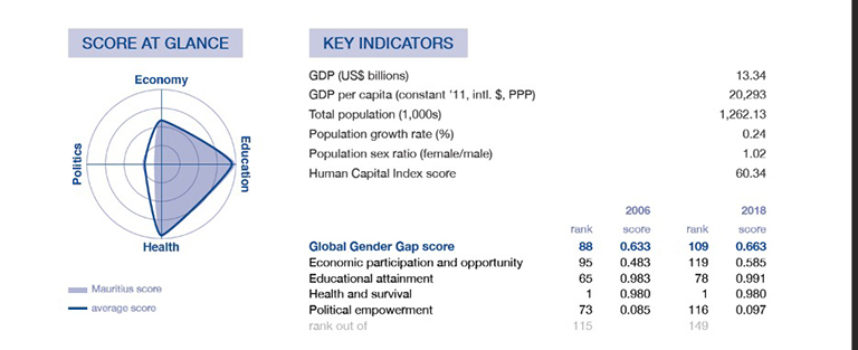 [Document] Maurice à la 109e place du Global Gender Gap Report 2018 du World Economic Forum