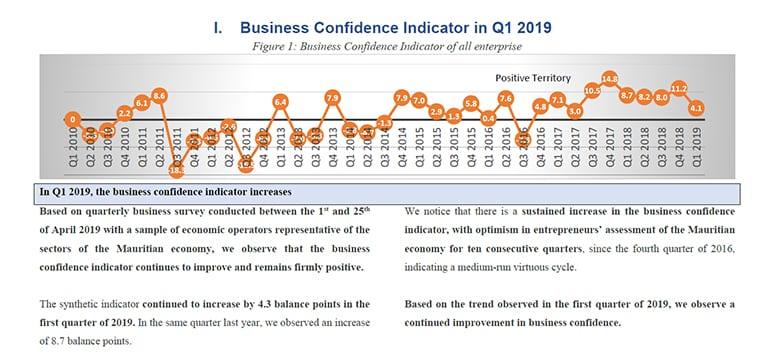 [Document] L'indice de confiance des entreprises dans le vert au 1er trimestre 2019