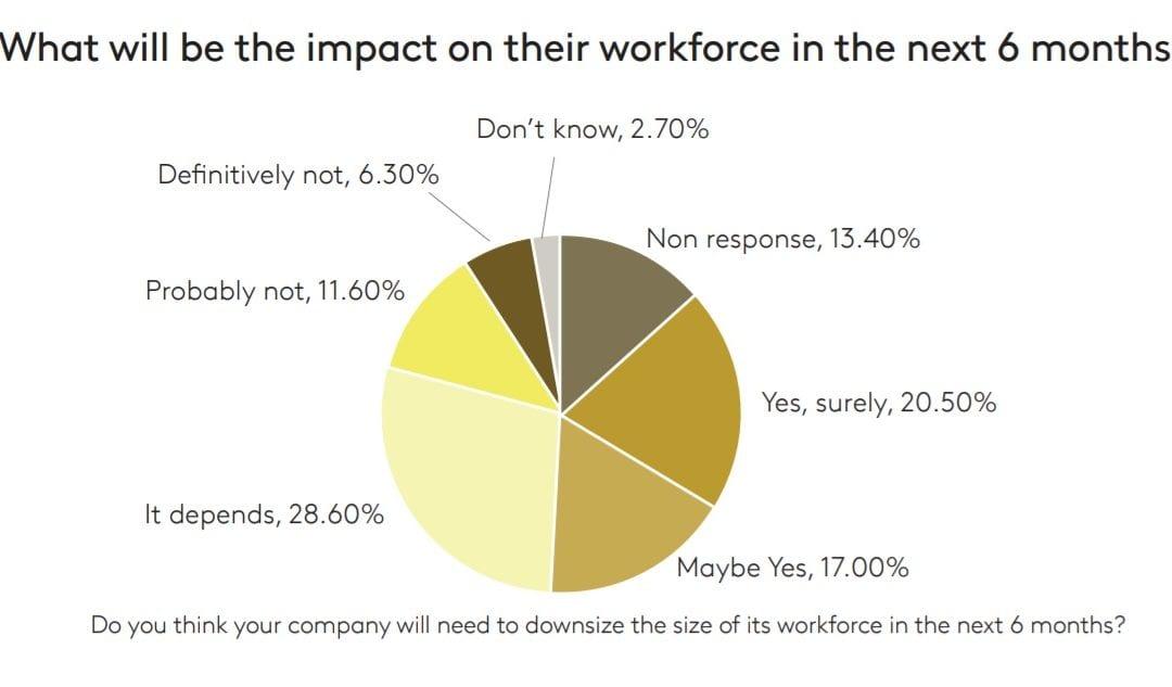 [Sondage] 1 employeur sur 5 estime des licenciements inévitables d'ici 6 mois