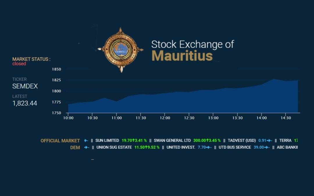 La bourse termine la semaine en hausse malgré la perspective d'un confinement étendu à mai.