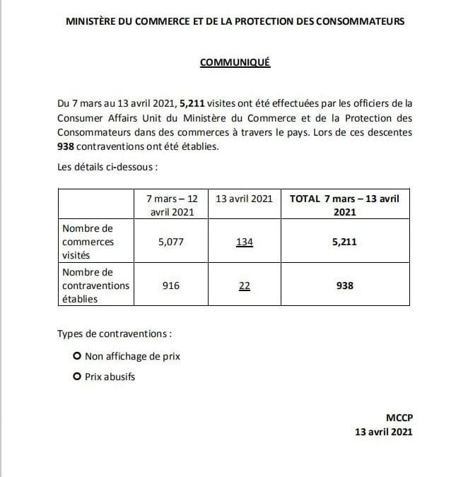 Non-affichage et prix excessifs : 938 contraventions émises du 7 mars à ce jour