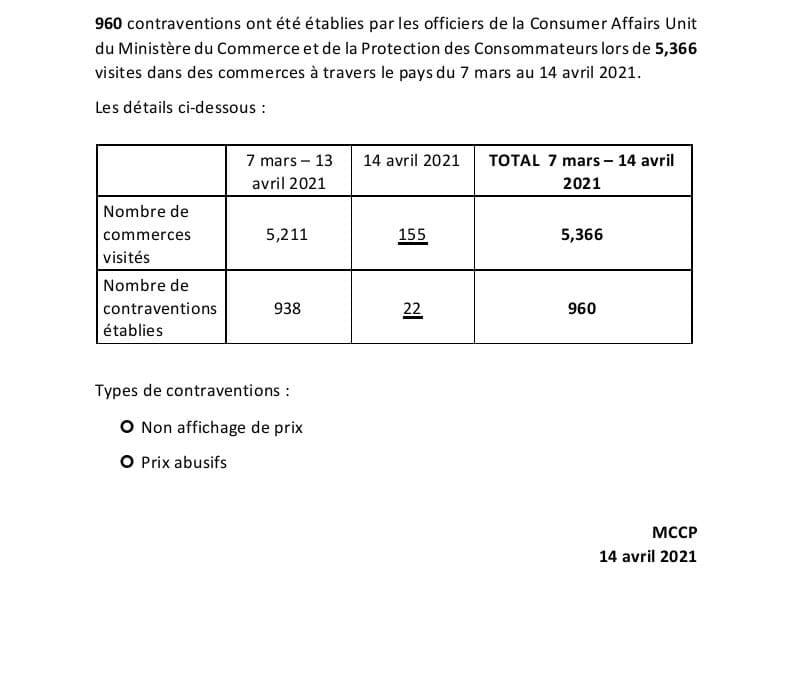 Non-affichage et prix excessifs : 960 contraventions émises