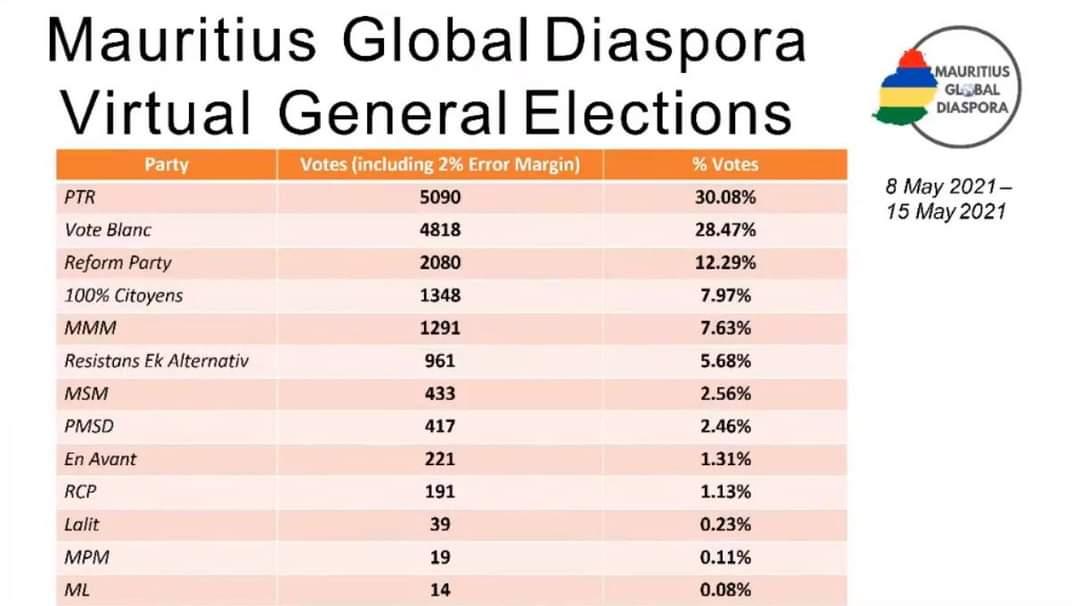 'Elections générales' en ligne de la diaspora