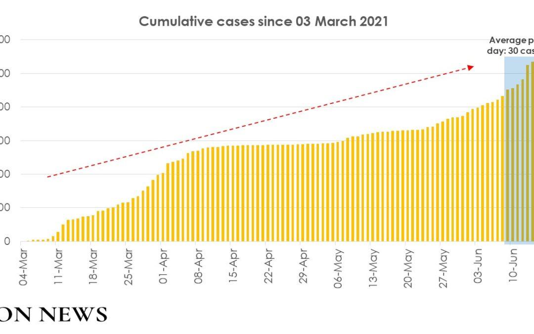 Covid-19 : La moyenne quotidienne de cas sur 7 jours a dépassé 30