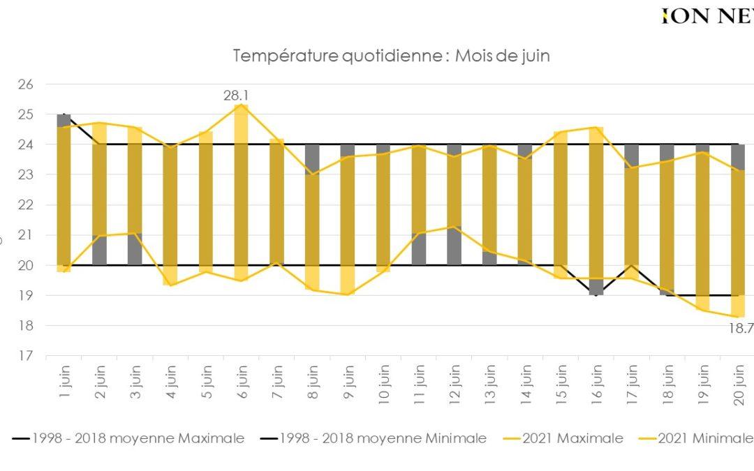 Réchauffement climatique : Un hiver plus chaud à Maurice