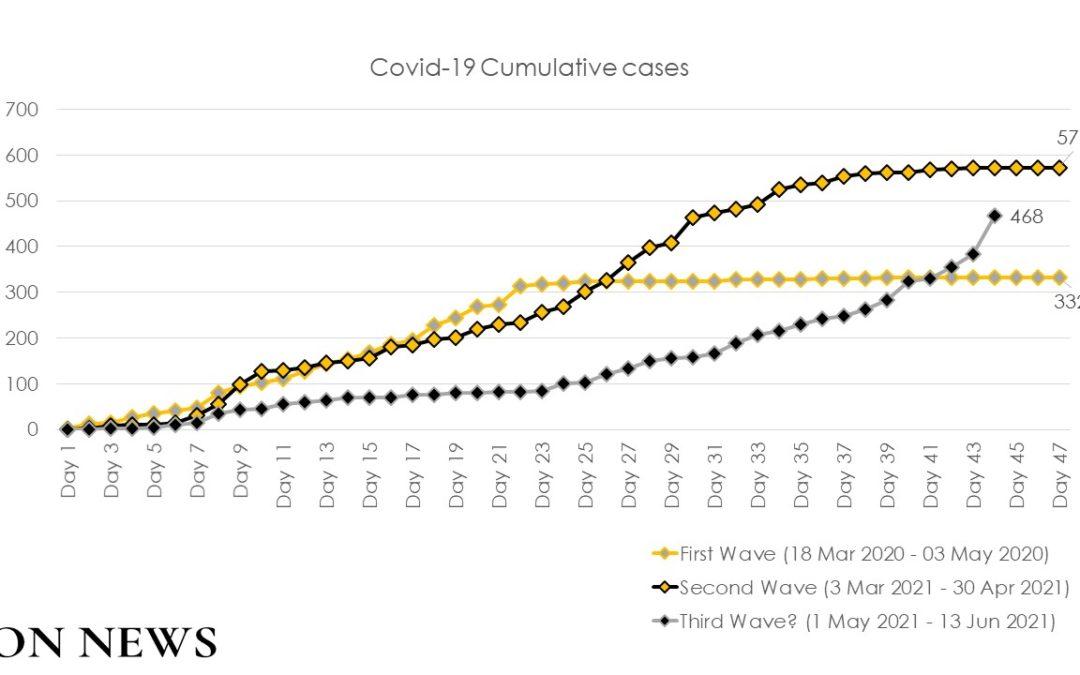 Croissance exponentielle de l'épidémie: La covid-19 est-elle appelée à être ancrée dans la société ?