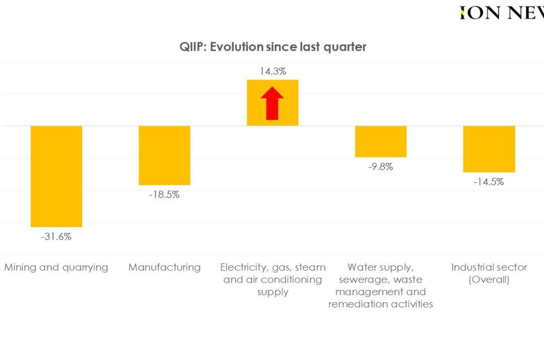 QIIP : Fourniture d'électricité, de gaz, de vapeur et de climatisation en hausse de 14,3 %