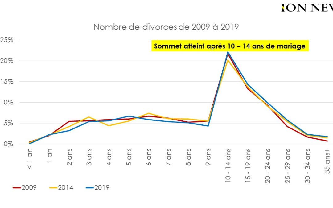 La majorité des couples divorcent après 10 à 14 ans de mariage