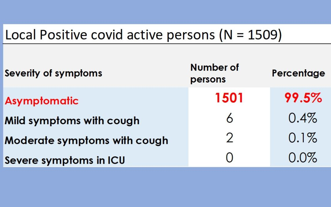 Sur 1509 personnes testées positives, 99,5% sont asymptomatiques – ces chiffres ont été révélés hier par le ministre de la Santé