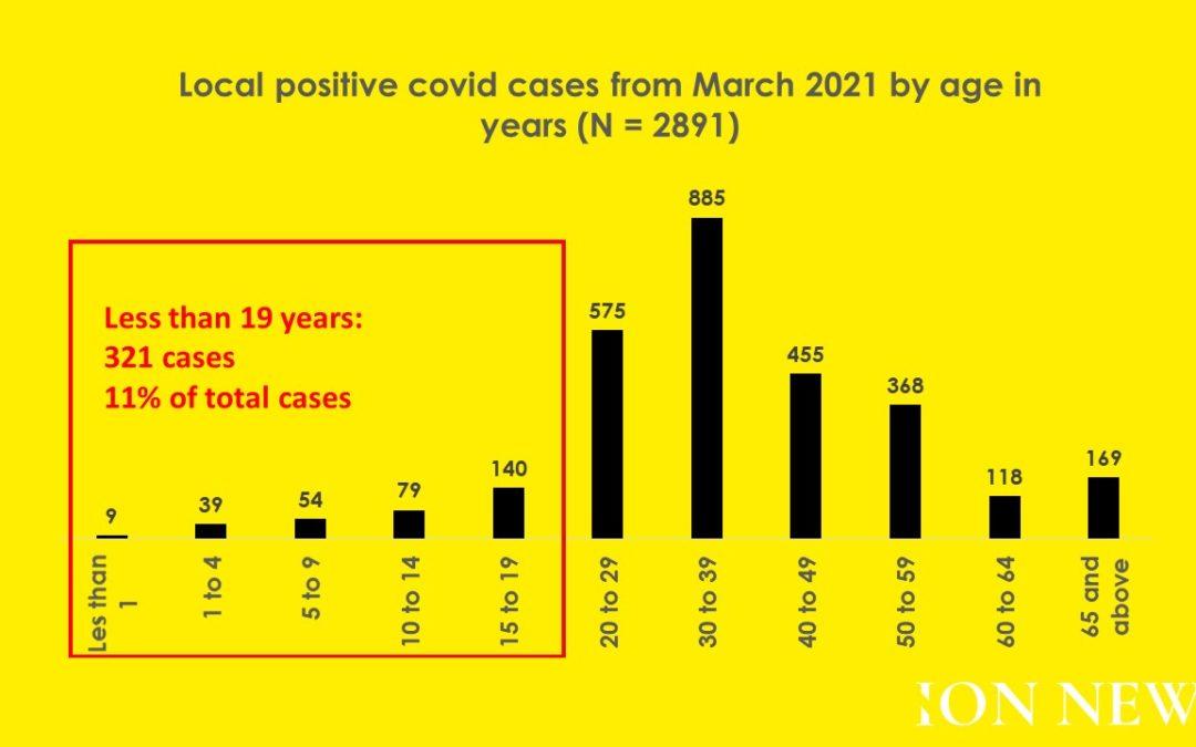 Covid : 3,5% des cas concernent les enfants de moins de neuf ans