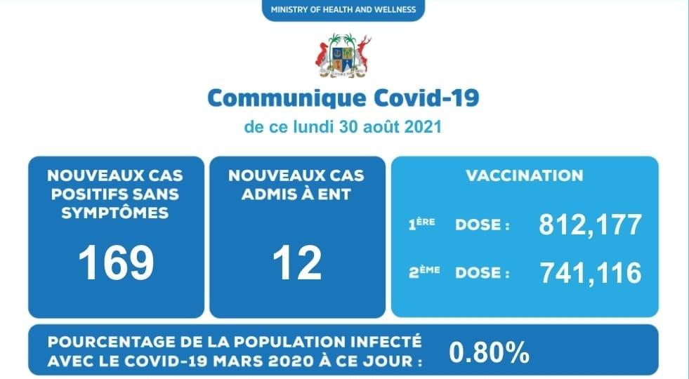 Covid-19 : 181 cas positifs enregistrés ce lundi