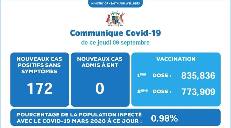 Covid-19 : 172 cas positifs enregistrés ce jeudi