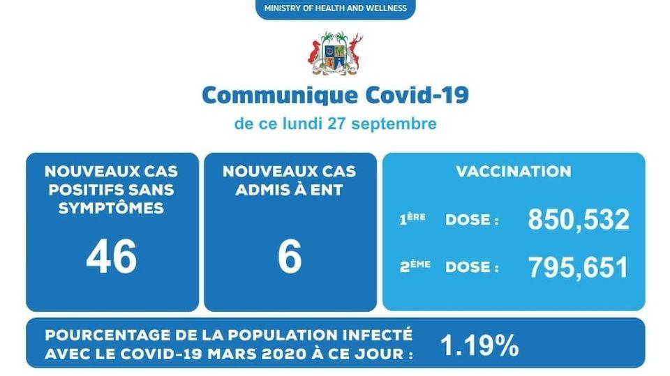 Covid-19 : 52 cas positifs enregistrés ce lundi