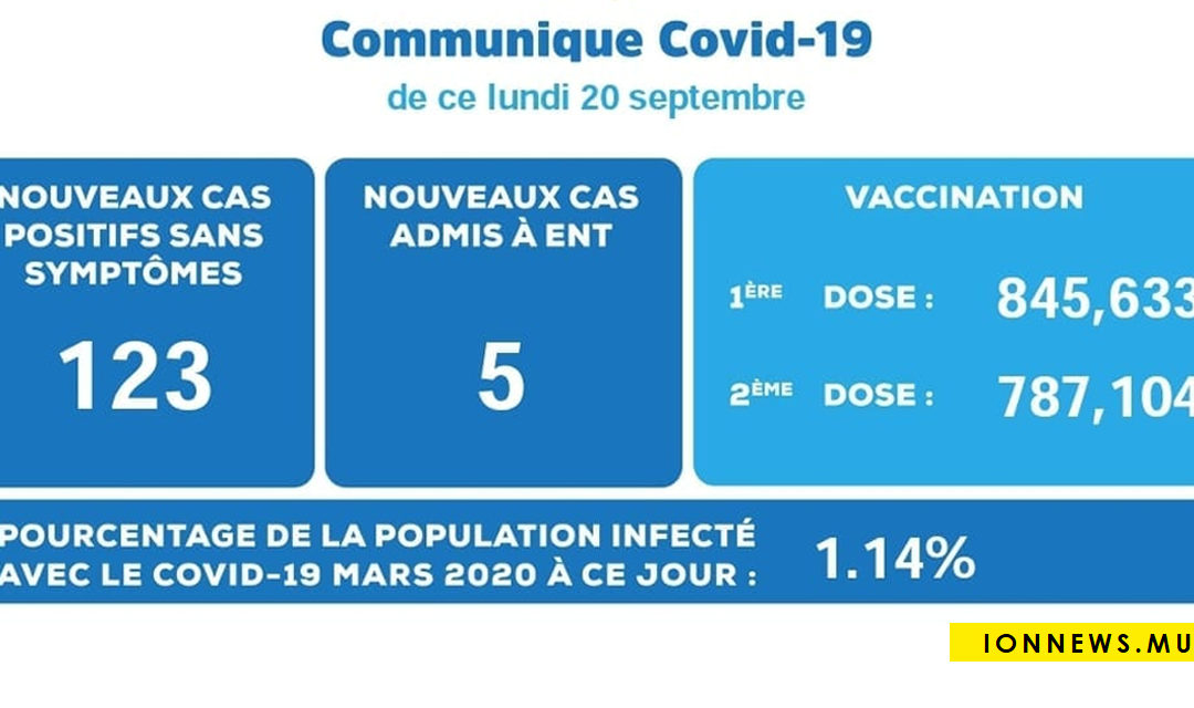 Covid-19 : 128 cas positifs enregistrés ce lundi
