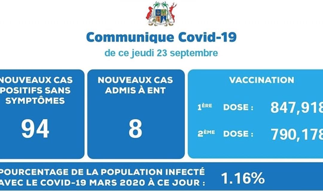 102 cas de Covid-19 détectés ce jeudi
