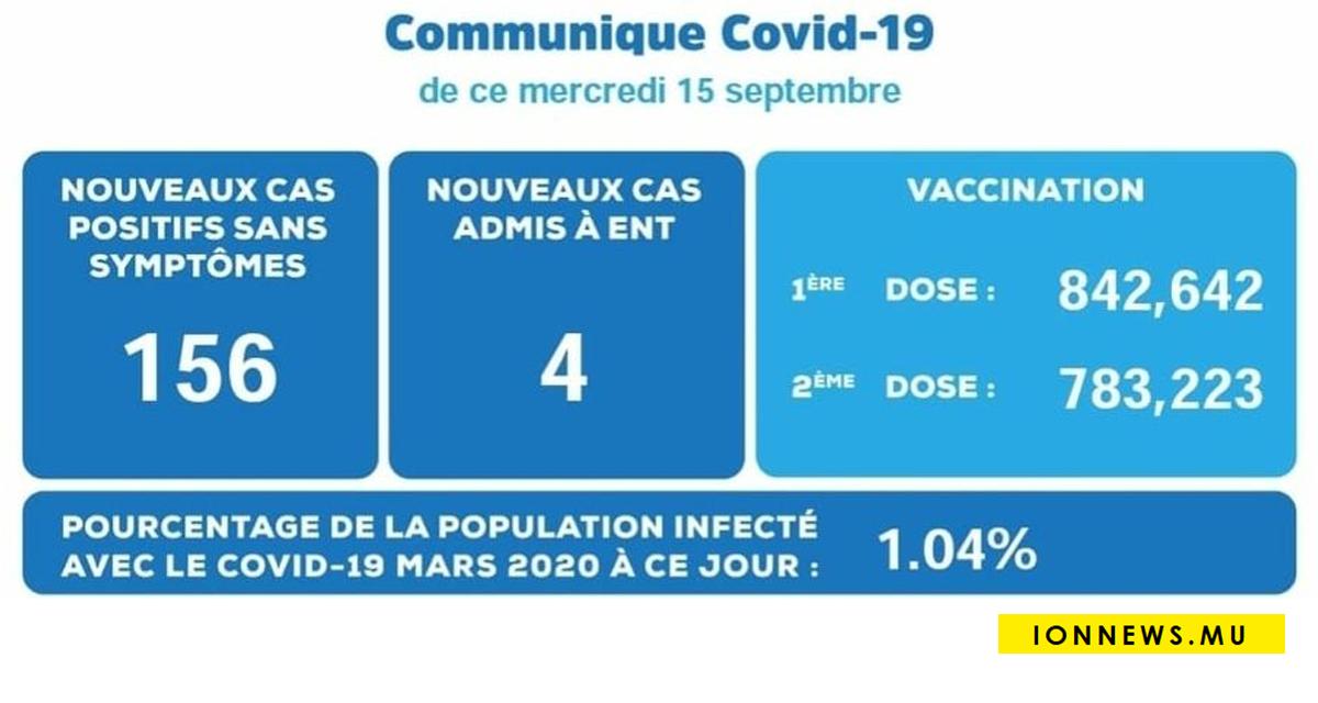 Covid-19 : 160 cas positifs, parmi 4 patients à l'ENT Hospital