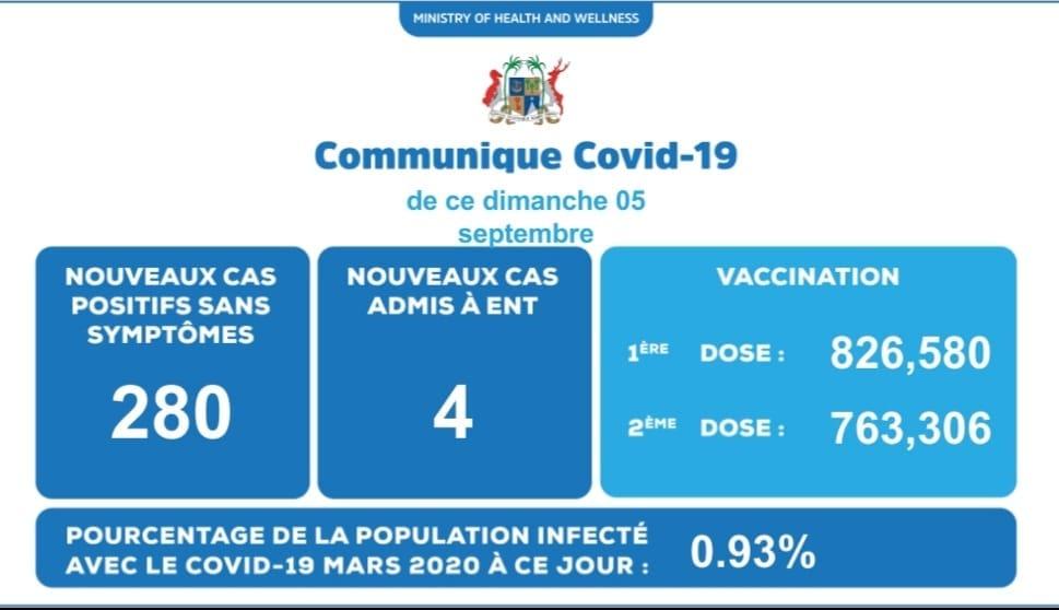 [Covid-19] 284 cas positifs enregistrés dimanche